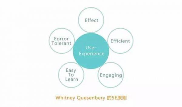 设计体现点:交互方式,产品思维,表现手法.