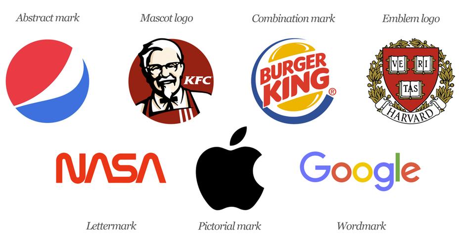 品牌logo的七种类型及运用 哪种logo最适合你的品牌
