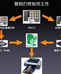 EFI Colorproof XF3.0的数码打样色彩管理实施方法