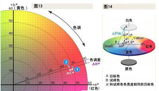 色彩理论基础(下)